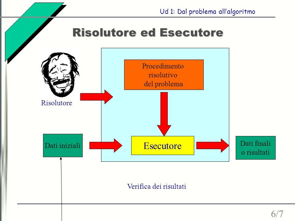 Risolutore ed Esecutore 6/7 Ud 1: Dal problema all'algoritmo Procedimento risolutivo del problema Esecutore Dati finali o risultati Dati iniziali Verifica dei risultati Risolutore