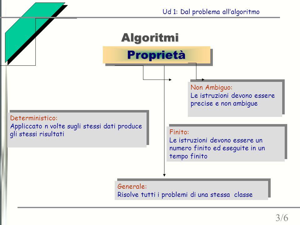 Algoritmi 3/6 Ud 1: Dal problema all'algoritmo Proprietà Non Ambiguo: Le istruzioni devono essere precise e non ambigue Non Ambiguo: Le istruzioni dev
