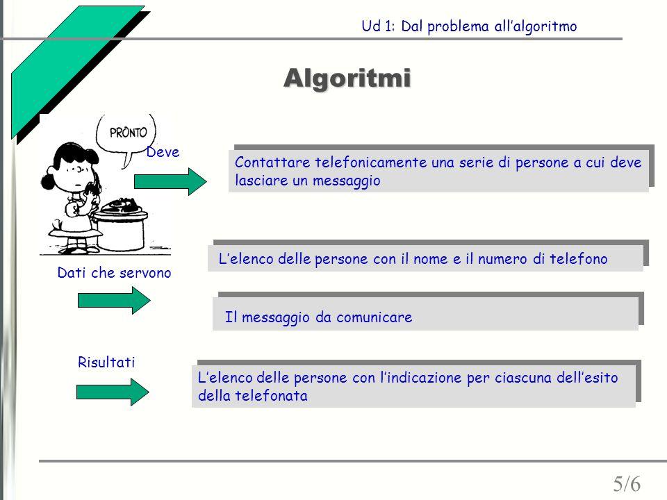 Algoritmi Dati che servono Risultati Ud 1: Dal problema all'algoritmo Contattare telefonicamente una serie di persone a cui deve lasciare un messaggio
