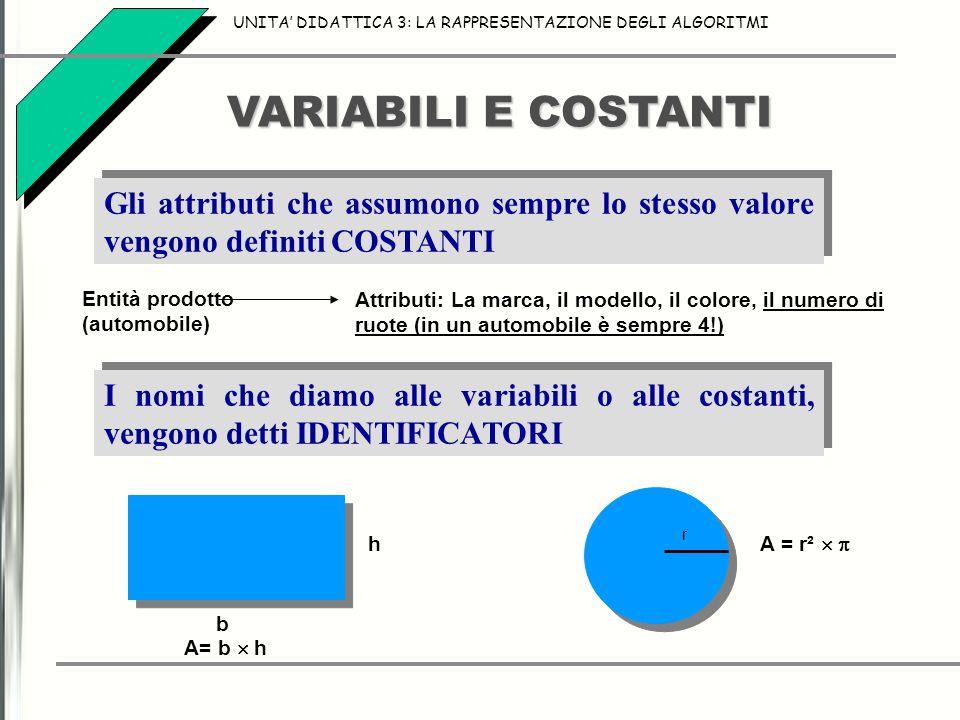 VARIABILI E COSTANTI h b A= b  h Gli attributi che assumono sempre lo stesso valore vengono definiti COSTANTI I nomi che diamo alle variabili o alle costanti, vengono detti IDENTIFICATORI A = r²   r Entità prodotto (automobile) Attributi: La marca, il modello, il colore, il numero di ruote (in un automobile è sempre 4!) UNITA' DIDATTICA 3: LA RAPPRESENTAZIONE DEGLI ALGORITMI