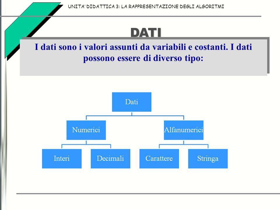 DATI I dati sono i valori assunti da variabili e costanti. I dati possono essere di diverso tipo: UNITA' DIDATTICA 3: LA RAPPRESENTAZIONE DEGLI ALGORI