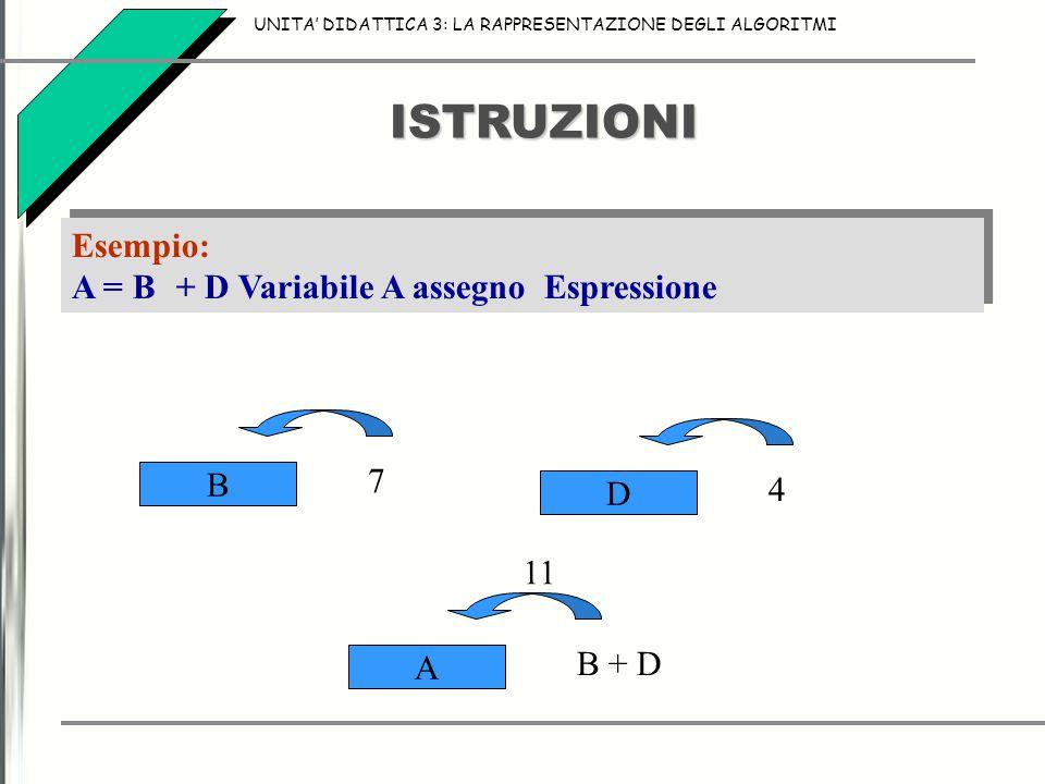ISTRUZIONI UNITA' DIDATTICA 3: LA RAPPRESENTAZIONE DEGLI ALGORITMI Esempio: A = B+ D Variabile A assegno Espressione Esempio: A = B+ D Variabile A assegno Espressione B 7 D 4 A B + D 11
