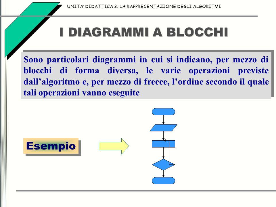 I DIAGRAMMI A BLOCCHI Sono particolari diagrammi in cui si indicano, per mezzo di blocchi di forma diversa, le varie operazioni previste dall'algoritmo e, per mezzo di frecce, l'ordine secondo il quale tali operazioni vanno eseguite UNITA' DIDATTICA 3: LA RAPPRESENTAZIONE DEGLI ALGORITMI Esempio