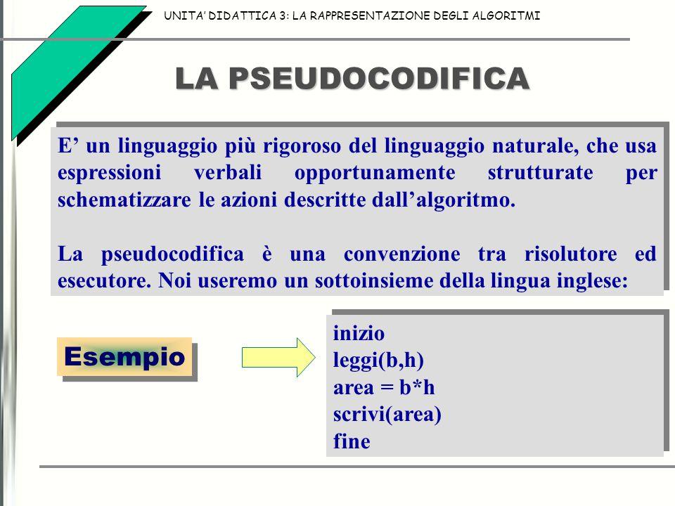 LA PSEUDOCODIFICA E' un linguaggio più rigoroso del linguaggio naturale, che usa espressioni verbali opportunamente strutturate per schematizzare le azioni descritte dall'algoritmo.