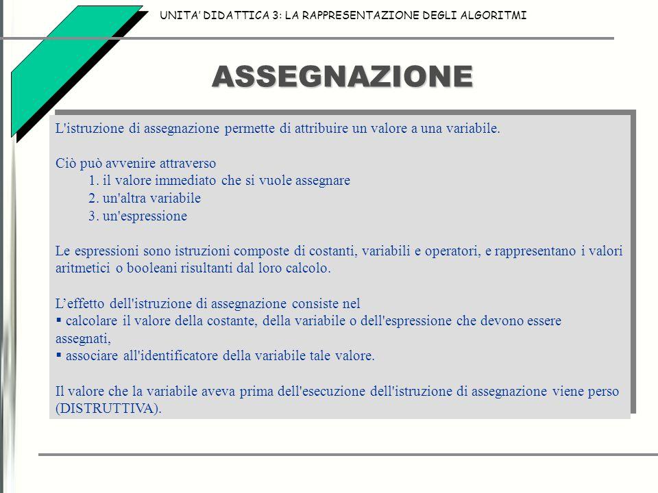 ASSEGNAZIONE UNITA' DIDATTICA 3: LA RAPPRESENTAZIONE DEGLI ALGORITMI L istruzione di assegnazione permette di attribuire un valore a una variabile.
