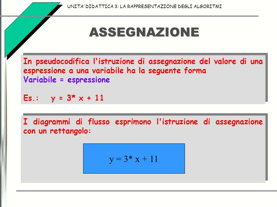 ASSEGNAZIONE UNITA' DIDATTICA 3: LA RAPPRESENTAZIONE DEGLI ALGORITMI In pseudocodifica l istruzione di assegnazione del valore di una espressione a una variabile ha la seguente forma Variabile = espressione Es.:y = 3* x + 11 In pseudocodifica l istruzione di assegnazione del valore di una espressione a una variabile ha la seguente forma Variabile = espressione Es.:y = 3* x + 11 I diagrammi di flusso esprimono l istruzione di assegnazione con un rettangolo: y = 3* x + 11