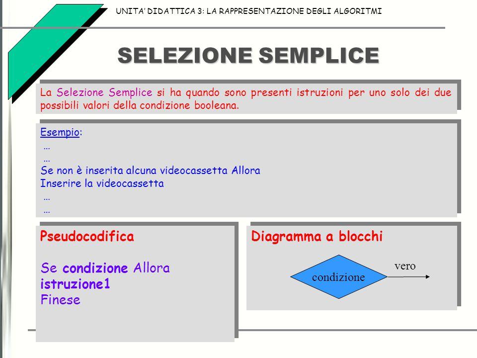 SELEZIONE SEMPLICE UNITA' DIDATTICA 3: LA RAPPRESENTAZIONE DEGLI ALGORITMI La Selezione Semplice si ha quando sono presenti istruzioni per uno solo dei due possibili valori della condizione booleana.
