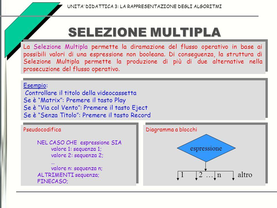 SELEZIONE MULTIPLA UNITA' DIDATTICA 3: LA RAPPRESENTAZIONE DEGLI ALGORITMI La Selezione Multipla permette la diramazione del flusso operativo in base ai possibili valori di una espressione non booleana.