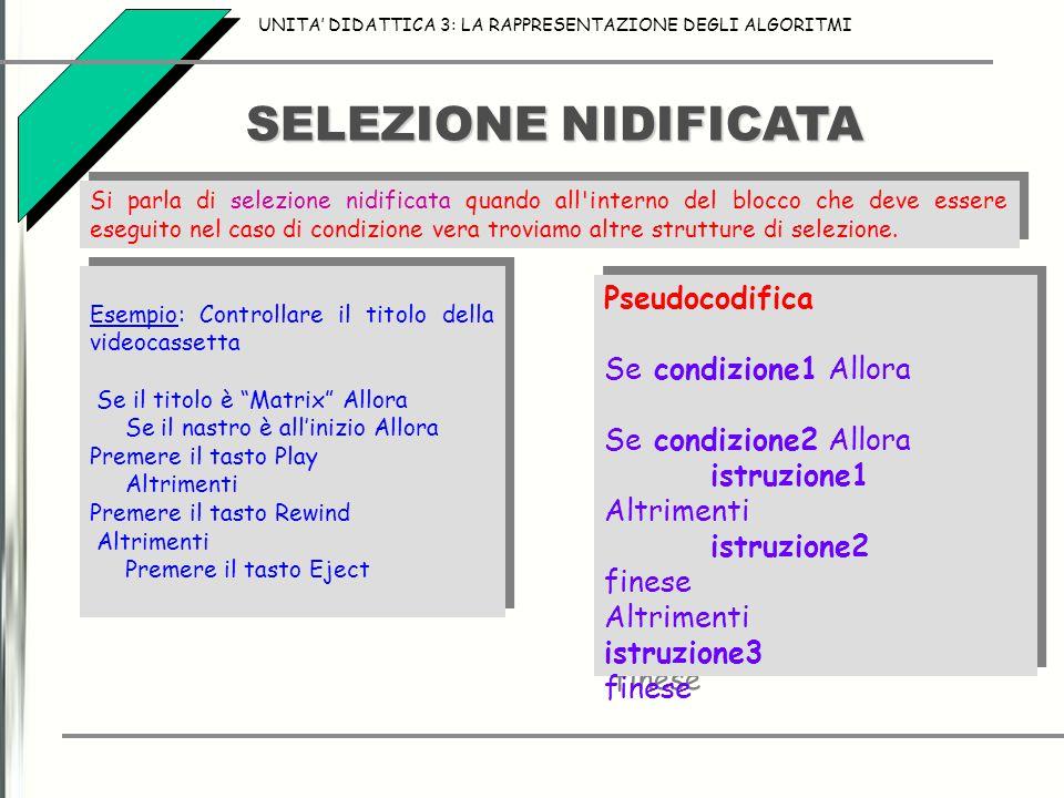 SELEZIONE NIDIFICATA UNITA' DIDATTICA 3: LA RAPPRESENTAZIONE DEGLI ALGORITMI Si parla di selezione nidificata quando all'interno del blocco che deve e