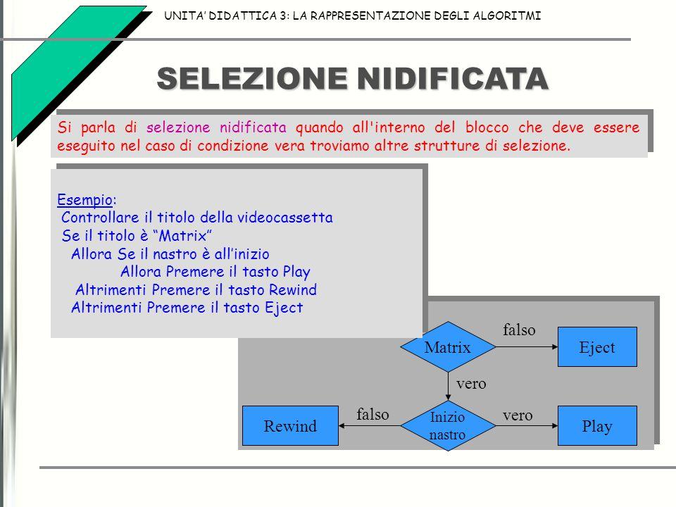 SELEZIONE NIDIFICATA UNITA' DIDATTICA 3: LA RAPPRESENTAZIONE DEGLI ALGORITMI Si parla di selezione nidificata quando all interno del blocco che deve essere eseguito nel caso di condizione vera troviamo altre strutture di selezione.