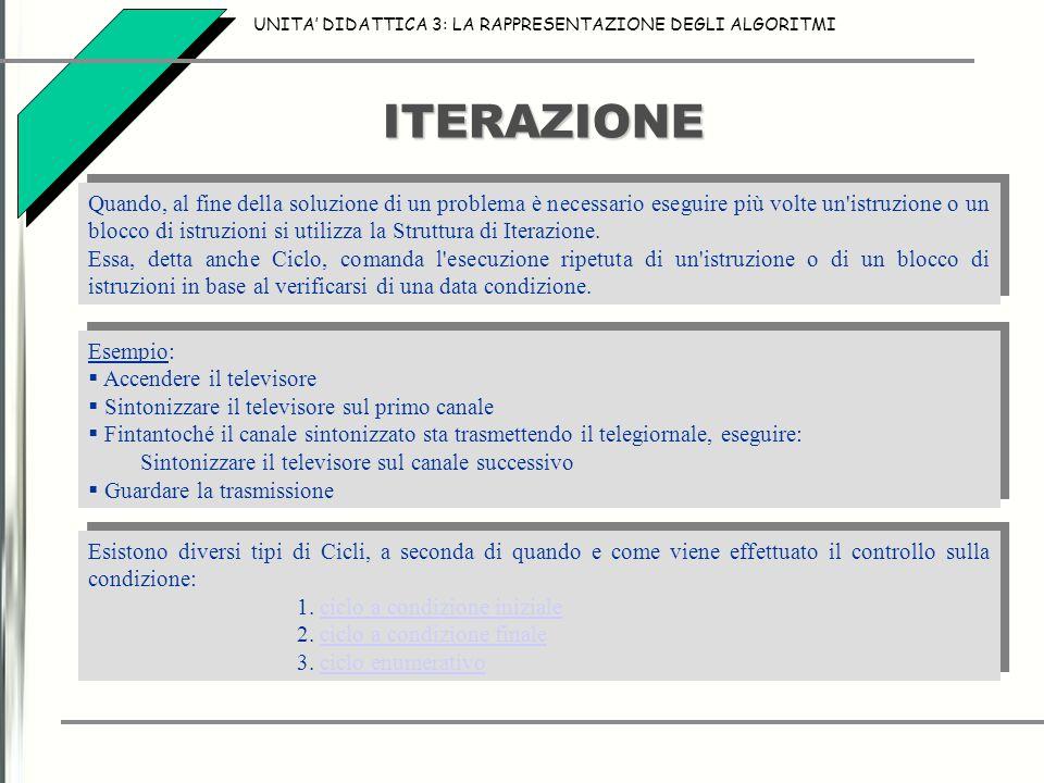 ITERAZIONE UNITA' DIDATTICA 3: LA RAPPRESENTAZIONE DEGLI ALGORITMI Quando, al fine della soluzione di un problema è necessario eseguire più volte un'i
