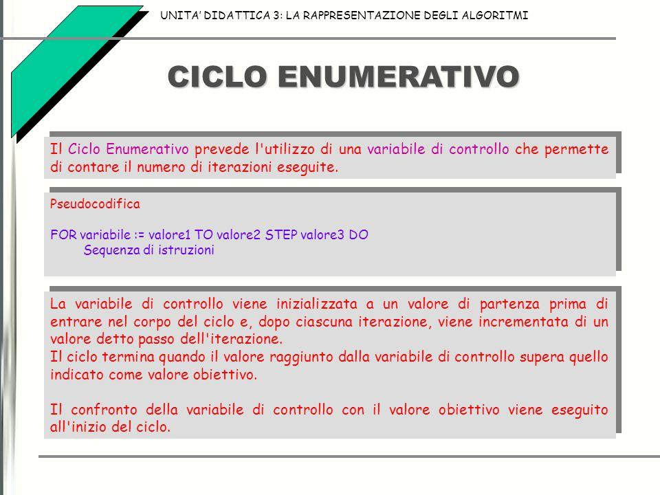 CICLO ENUMERATIVO UNITA' DIDATTICA 3: LA RAPPRESENTAZIONE DEGLI ALGORITMI Il Ciclo Enumerativo prevede l'utilizzo di una variabile di controllo che pe