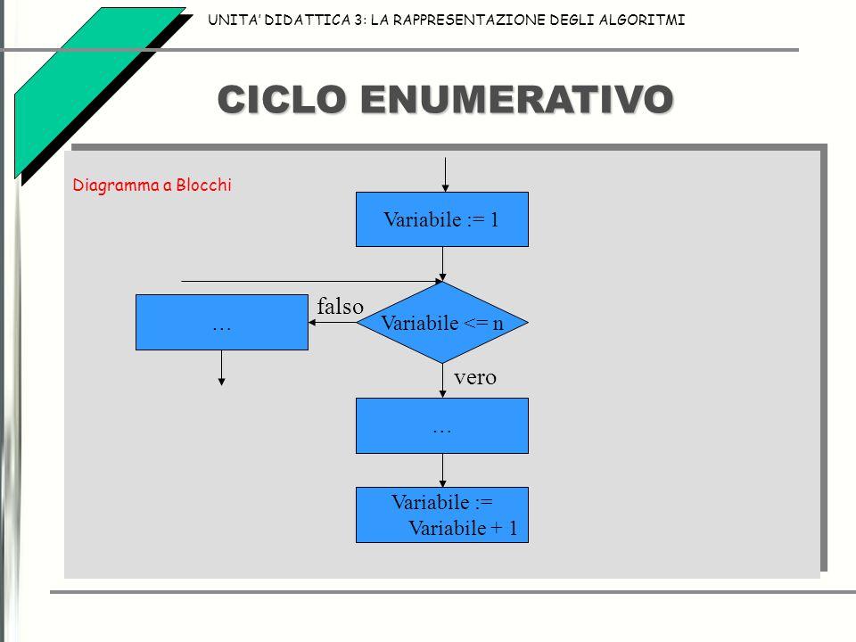 CICLO ENUMERATIVO UNITA' DIDATTICA 3: LA RAPPRESENTAZIONE DEGLI ALGORITMI Diagramma a Blocchi Diagramma a Blocchi Variabile <= n vero falso Variabile := 1 … Variabile := Variabile + 1 …