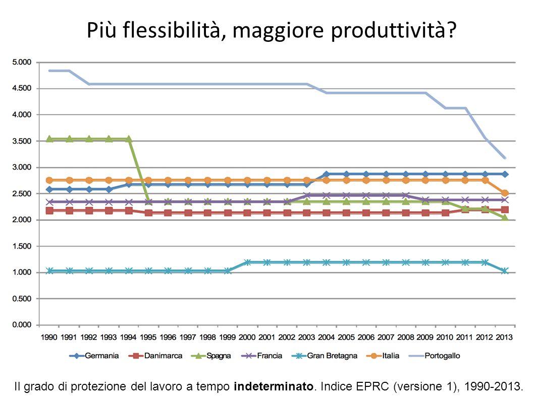 Più flessibilità, maggiore produttività? Il grado di protezione del lavoro a tempo indeterminato. Indice EPRC (versione 1), 1990-2013.