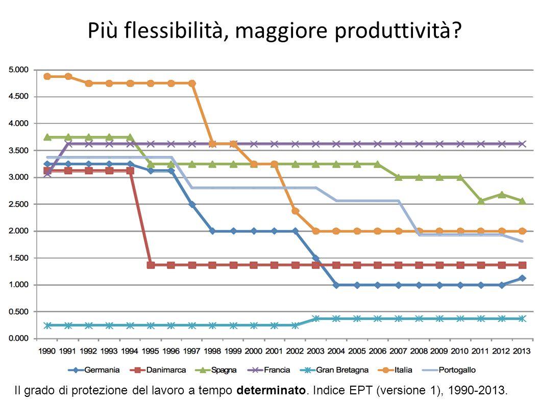 Più flessibilità, maggiore produttività? Il grado di protezione del lavoro a tempo determinato. Indice EPT (versione 1), 1990-2013.