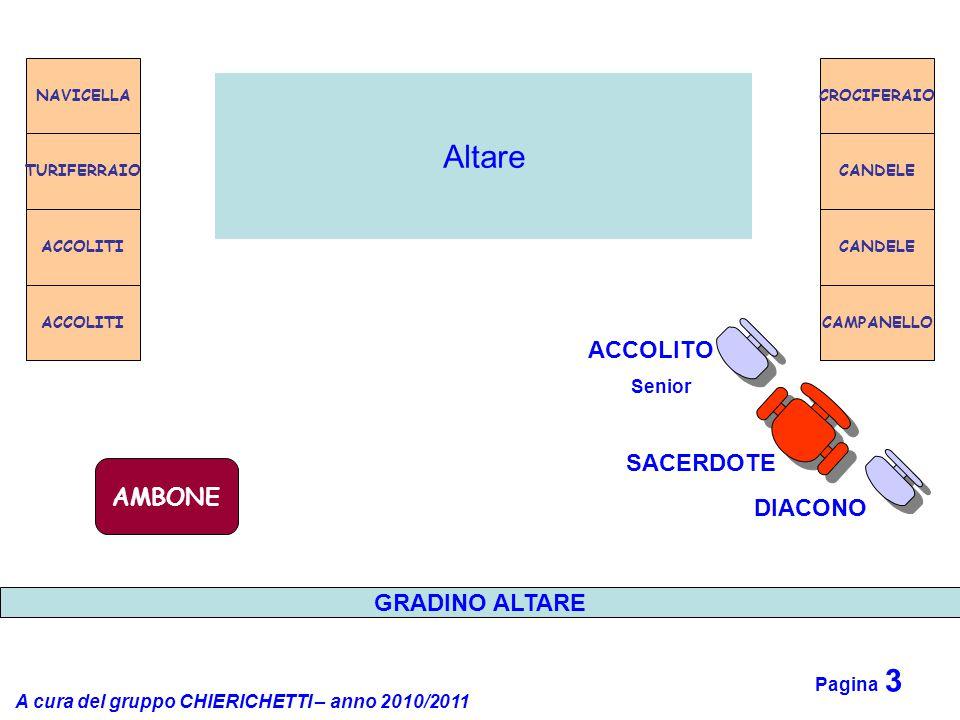 A cura del gruppo CHIERICHETTI – anno 2010/2011 Pagina 3 Altare NAVICELLA TURIFERRAIO ACCOLITI CROCIFERAIO CANDELE CAMPANELLO CANDELE AMBONE SACERDOTE