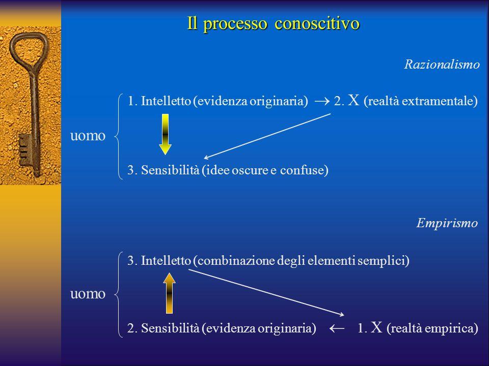 uomo 2. Sensibilità (evidenza originaria) 3. Intelletto (combinazione degli elementi semplici) uomo 3. Sensibilità (idee oscure e confuse) 1. Intellet