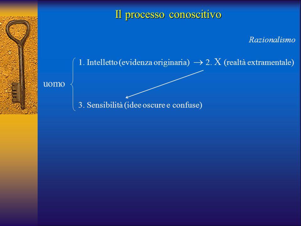 uomo 3. Sensibilità (idee oscure e confuse) 1. Intelletto (evidenza originaria) Razionalismo  2. X (realtà extramentale) Il processo conoscitivo