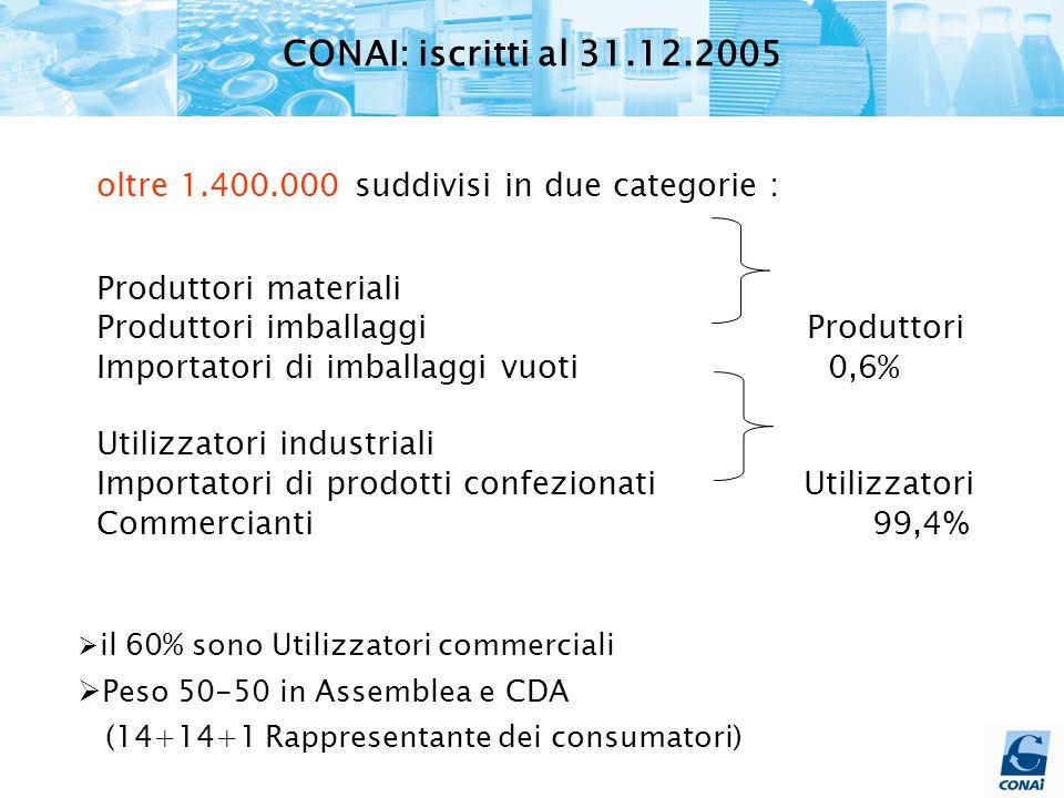 oltre 1.400.000 suddivisi in due categorie : Produttori materiali Produttori imballaggi Produttori Importatori di imballaggi vuoti 0,6% Utilizzatori industriali Importatori di prodotti confezionati Utilizzatori Commercianti 99,4 %  il 60% sono Utilizzatori commerciali  Peso 50-50 in Assemblea e CDA (14+14+1 Rappresentante dei consumatori) CONAI: iscritti al 31.12.2005