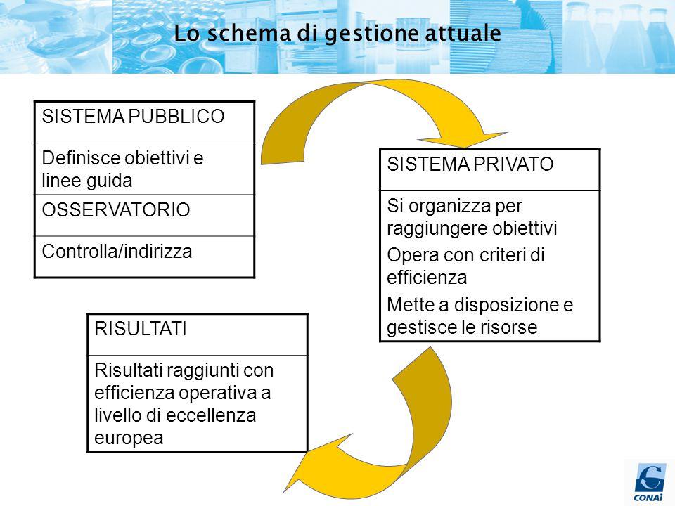 SISTEMA PUBBLICO Definisce obiettivi e linee guida OSSERVATORIO Controlla/indirizza SISTEMA PRIVATO Si organizza per raggiungere obiettivi Opera con criteri di efficienza Mette a disposizione e gestisce le risorse RISULTATI Risultati raggiunti con efficienza operativa a livello di eccellenza europea Lo schema di gestione attuale