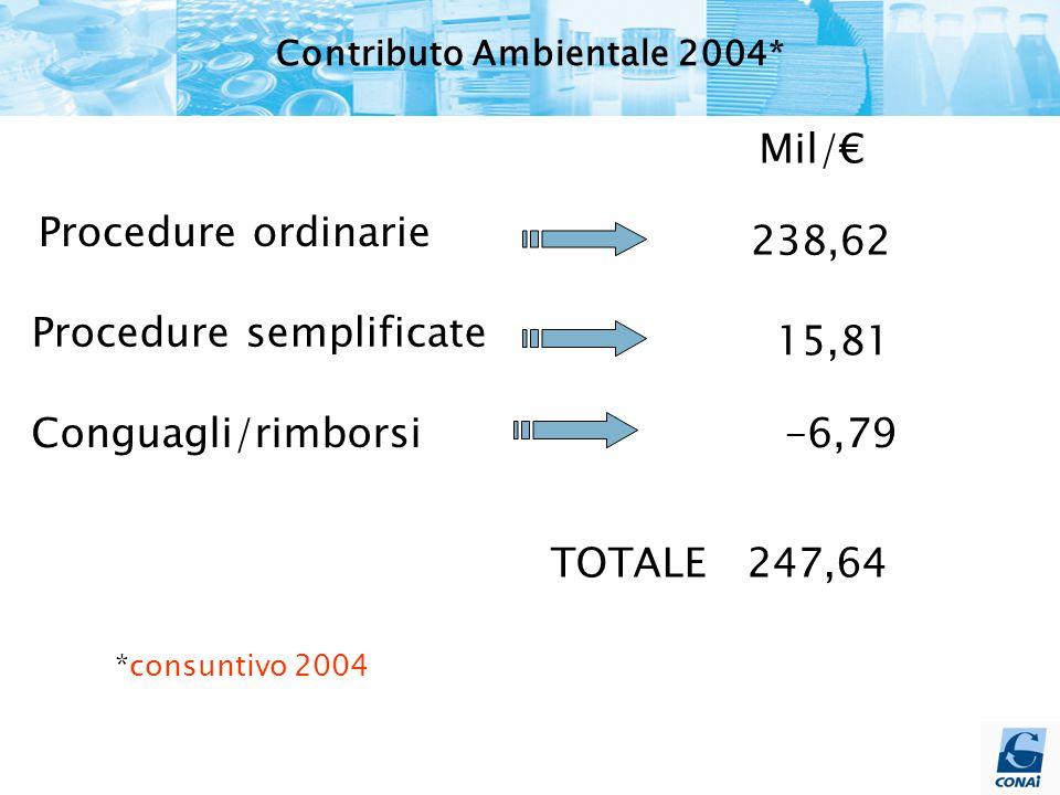 Procedure ordinarie Procedure semplificate TOTALE 247,64 238,62 15,81 Mil/€ *consuntivo 2004 Conguagli/rimborsi-6,79 Contributo Ambientale 2004*