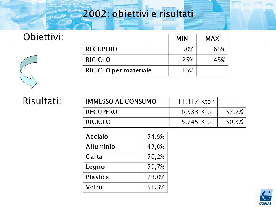 MINMAX RECUPERO50%65% RICICLO25%45% RICICLO per materiale15% Obiettivi: Risultati: IMMESSO AL CONSUMO11.417 Kton RECUPERO6.533 Kton57,2% RICICLO5.745 Kton50,3% Acciaio54,9% Alluminio43,0% Carta56,2% Legno59,7% Plastica23,0% Vetro51,3% 2002: obiettivi e risultati