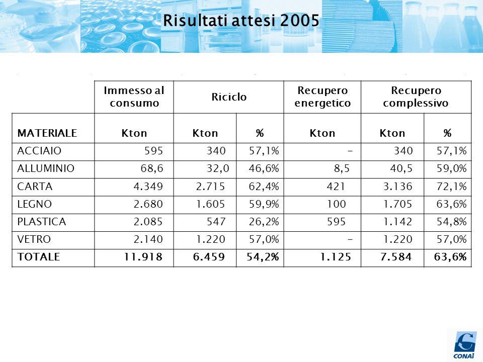 Immesso al consumo Riciclo Recupero energetico Recupero complessivo MATERIALEKton % % ACCIAIO 595 34057,1% - 34057,1% ALLUMINIO 68,6 32,046,6% 8,5 40,559,0% CARTA 4.349 2.71562,4% 421 3.13672,1% LEGNO 2.680 1.60559,9% 100 1.70563,6% PLASTICA 2.085 54726,2% 595 1.14254,8% VETRO 2.140 1.22057,0% - 1.22057,0% TOTALE 11.918 6.45954,2% 1.125 7.58463,6% Risultati attesi 2005