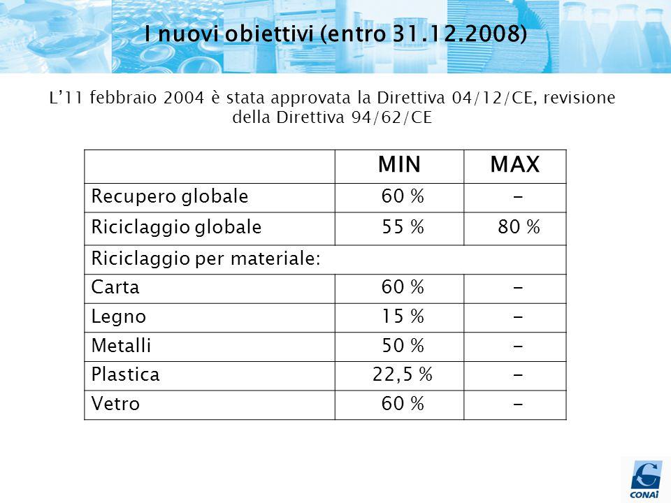 MINMAX Recupero globale 60 % - Riciclaggio globale 55 % 80 % Riciclaggio per materiale: Carta 60 % - Legno 15 % - Metalli 50 % - Plastica 22,5 % - Vetro 60 % - L'11 febbraio 2004 è stata approvata la Direttiva 04/12/CE, revisione della Direttiva 94/62/CE I nuovi obiettivi (entro 31.12.2008)