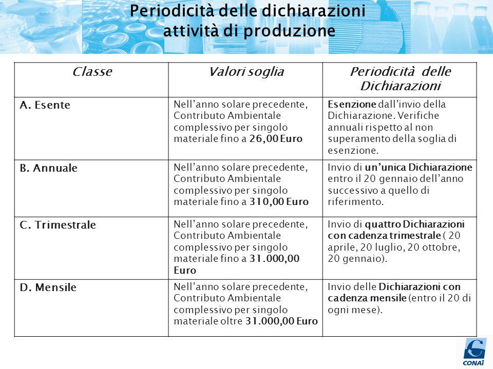 Periodicità delle dichiarazioni attività di produzione ClasseValori sogliaPeriodicità delle Dichiarazioni A.