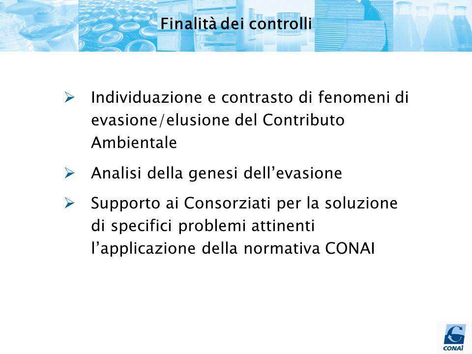  Individuazione e contrasto di fenomeni di evasione/elusione del Contributo Ambientale  Analisi della genesi dell'evasione  Supporto ai Consorziati per la soluzione di specifici problemi attinenti l'applicazione della normativa CONAI Finalità dei controlli