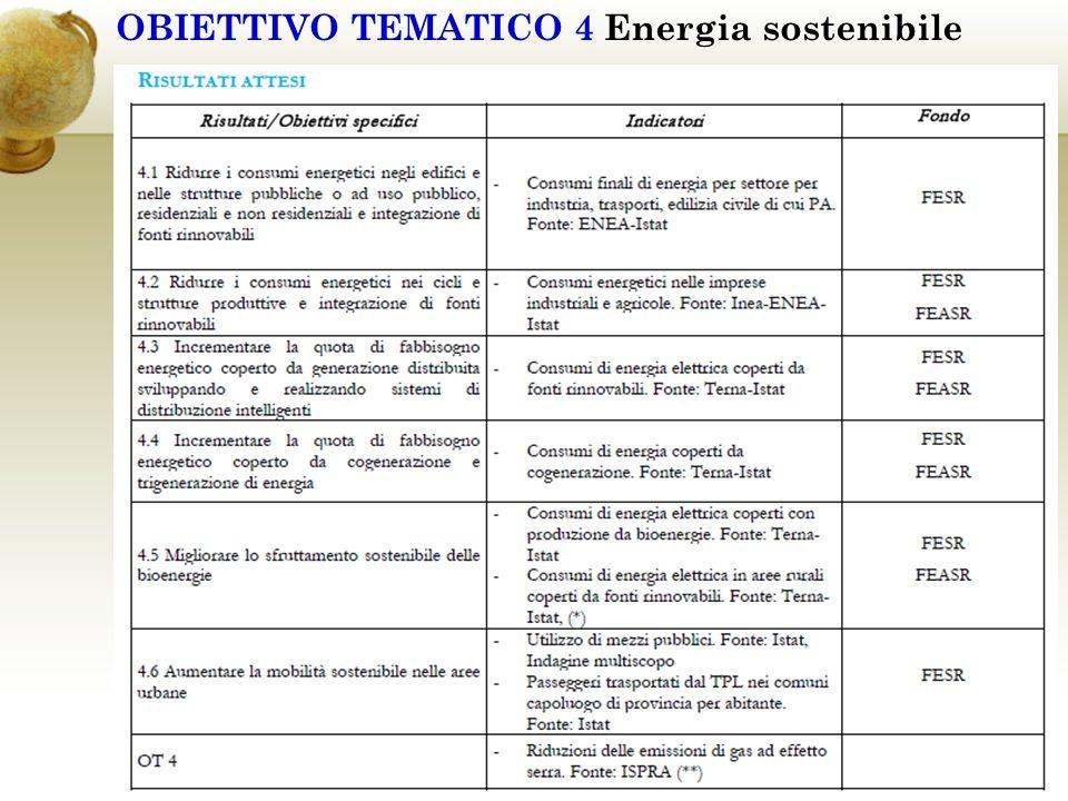 OBIETTIVO TEMATICO 4 Energia sostenibile