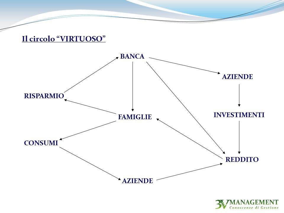 RISPARMIO BANCA INVESTIMENTI REDDITO FAMIGLIE CONSUMI AZIENDE Il circolo VIRTUOSO AZIENDE