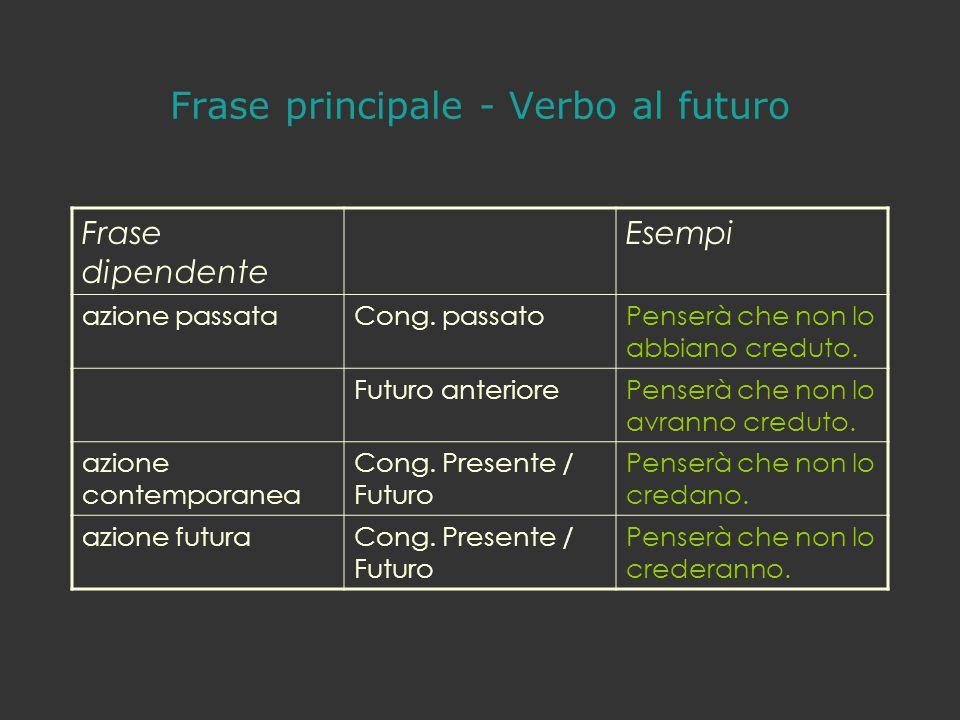 Frase principale - Verbo al futuro Frase dipendente Esempi azione passataCong. passatoPenserà che non lo abbiano creduto. Futuro anteriorePenserà che