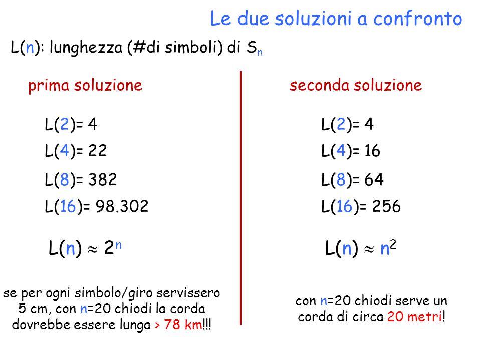 Le due soluzioni a confronto L(n): lunghezza (#di simboli) di S n L(2)= 4 L(n)  2 n se per ogni simbolo/giro servissero 5 cm, con n=20 chiodi la cord