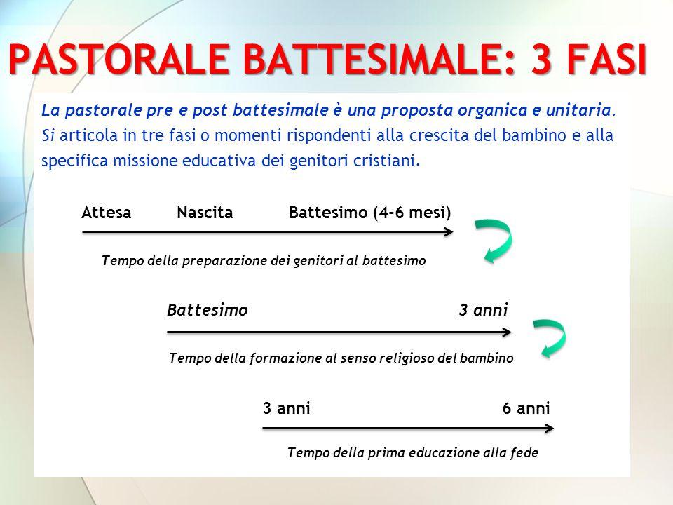 PASTORALE BATTESIMALE: 3 FASI La pastorale pre e post battesimale è una proposta organica e unitaria. Si articola in tre fasi o momenti rispondenti al