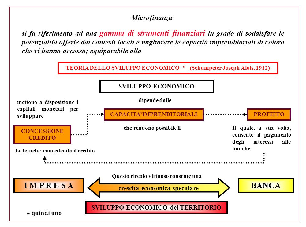 TEORIA DELLO SVILUPPO ECONOMICO * (Schumpeter Joseph Alois, 1912) SVILUPPO ECONOMICO dipende dalle che rendono possibile il CAPACITA' IMPRENDITORIALIP