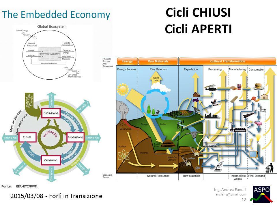 2015/03/08 - Forlì in Transizione Cicli CHIUSI Cicli APERTI Ing. Andrea Fanelli ansfans@gmail.com 12