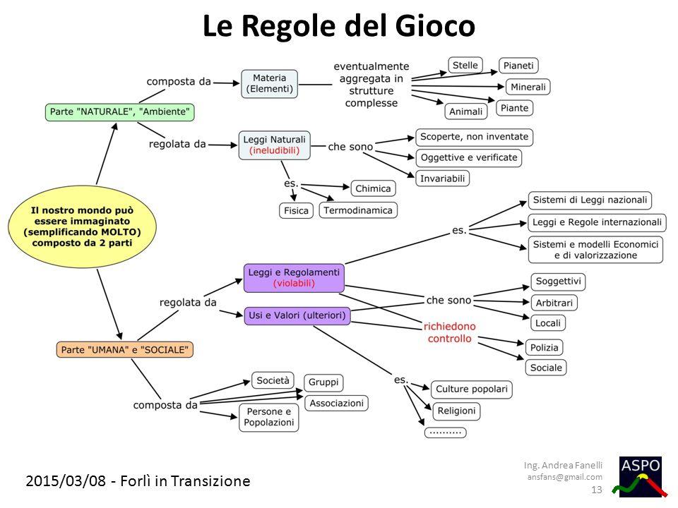 2015/03/08 - Forlì in Transizione Le Regole del Gioco Ing. Andrea Fanelli ansfans@gmail.com 13