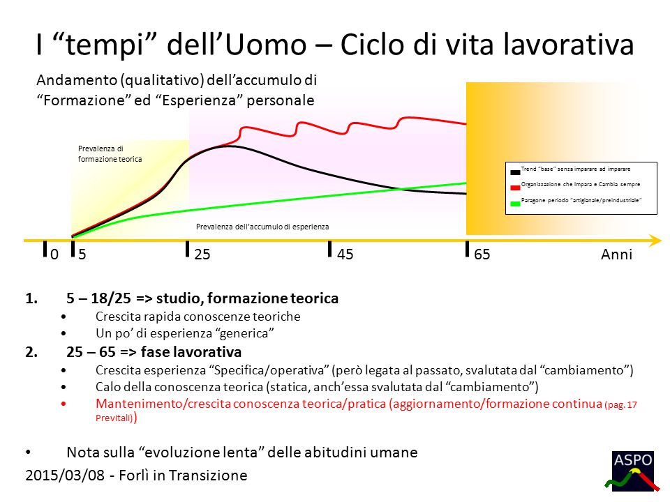 """2015/03/08 - Forlì in Transizione Prevalenza di formazione teorica Prevalenza dell'accumulo di esperienza I """"tempi"""" dell'Uomo – Ciclo di vita lavorati"""