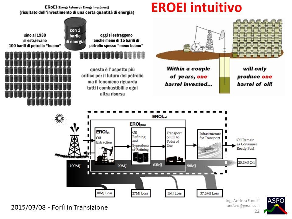 2015/03/08 - Forlì in Transizione EROEI intuitivo Ing. Andrea Fanelli ansfans@gmail.com 22