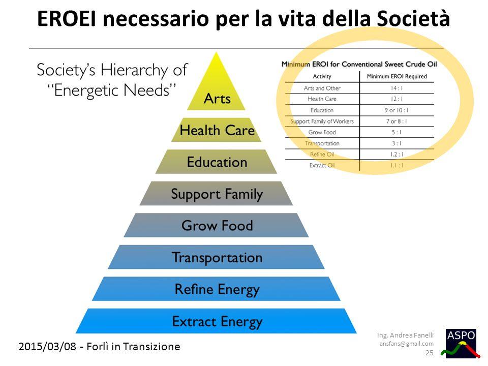 2015/03/08 - Forlì in Transizione EROEI necessario per la vita della Società Ing. Andrea Fanelli ansfans@gmail.com 25
