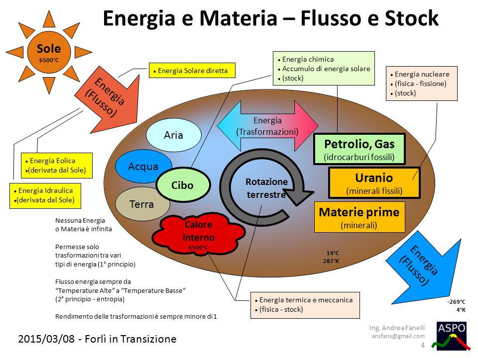 2015/03/08 - Forlì in Transizione Energia e Materia – Flusso e Stock Ing. Andrea Fanelli ansfans@gmail.com 4 Petrolio, Gas (idrocarburi fossili) Urani
