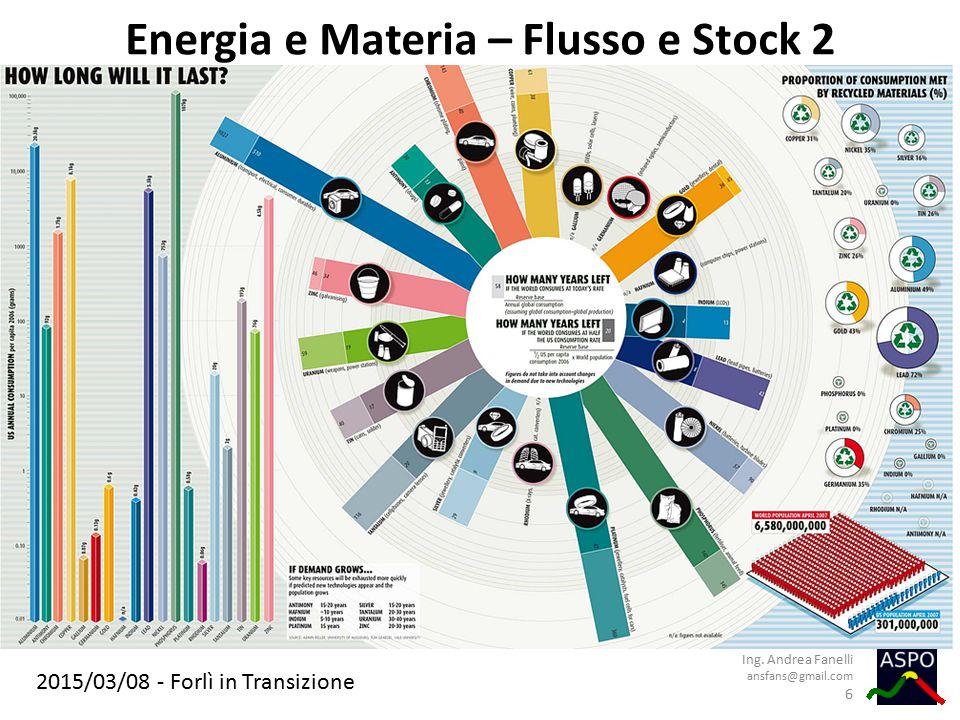 2015/03/08 - Forlì in Transizione Energia e Materia – Flusso e Stock 2 Ing. Andrea Fanelli ansfans@gmail.com 6
