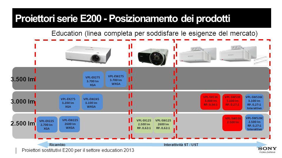 Proiettori sostitutivi E200 per il settore education 2013 Proiettori serie E200 - Posizionamento dei prodotti 2.500 lm 3.500 lm 3.000 lm VPL-SX125 2.500 lm RP.