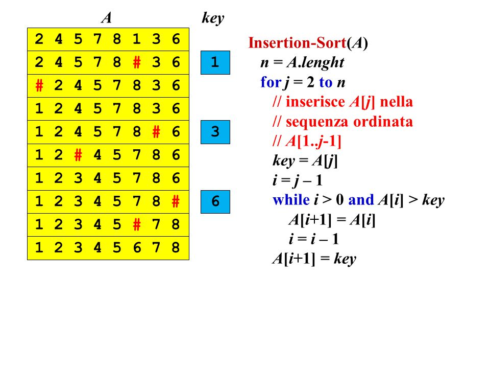 Insertion-Sort(A) n = A.lenght for j = 2 to n // inserisce A[j] nella // sequenza ordinata // A[1..j-1] key = A[j] i = j – 1 while i > 0 and A[i] > ke