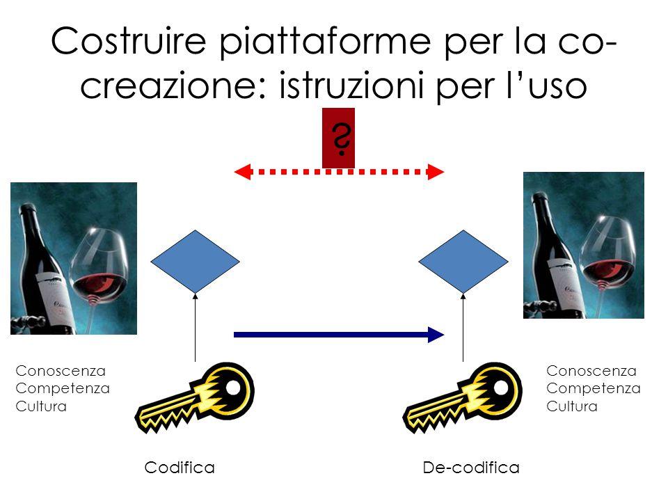 Costruire piattaforme per la co- creazione: istruzioni per l'uso CodificaDe-codifica Conoscenza Competenza Cultura Conoscenza Competenza Cultura ?
