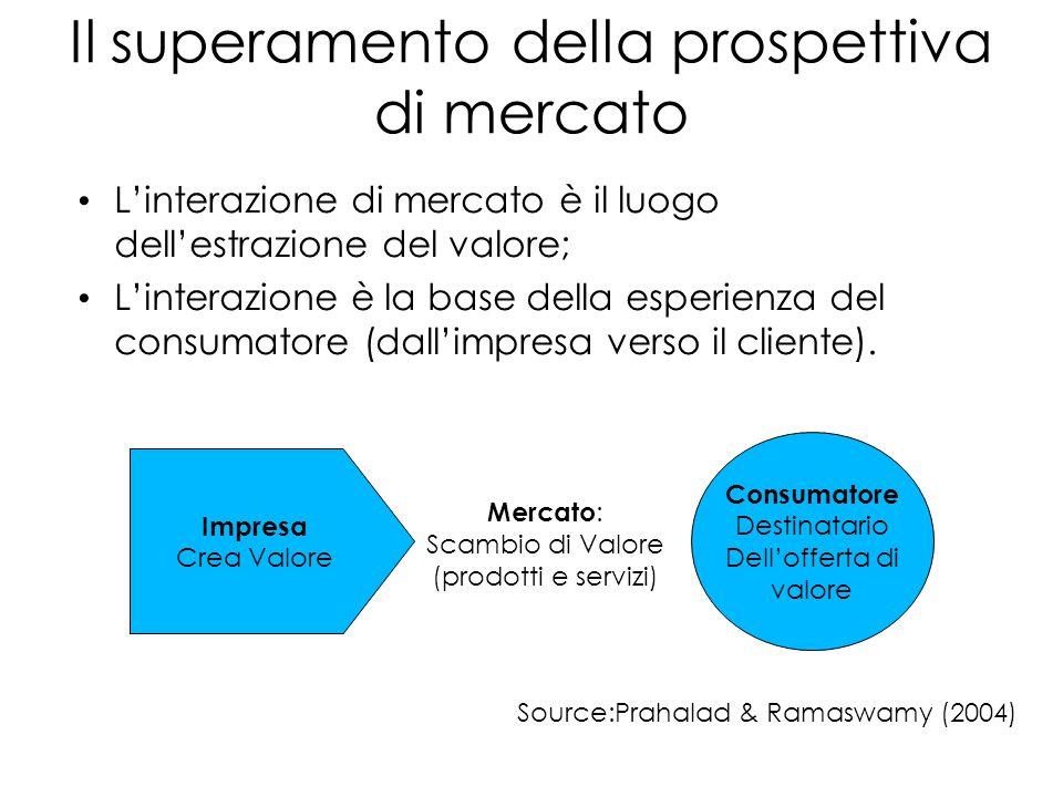 Il superamento della prospettiva di mercato L'interazione di mercato è il luogo dell'estrazione del valore; L'interazione è la base della esperienza del consumatore (dall'impresa verso il cliente).