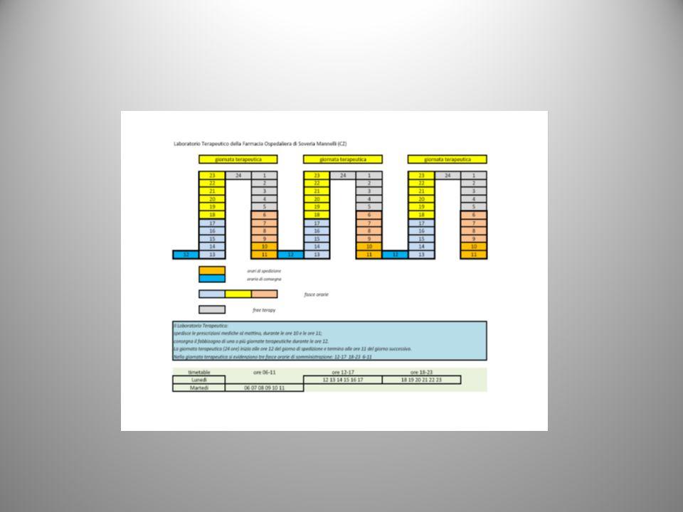 gTer 1.2 Le prescrizioni farmacologiche vengono trasmesse alla farmacia per via telematica ovvero tramite modulistica cartacea entro le ore 10.