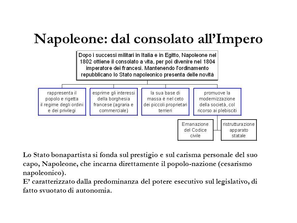 Napoleone: dal consolato all'Impero Lo Stato bonapartista si fonda sul prestigio e sul carisma personale del suo capo, Napoleone, che incarna direttam