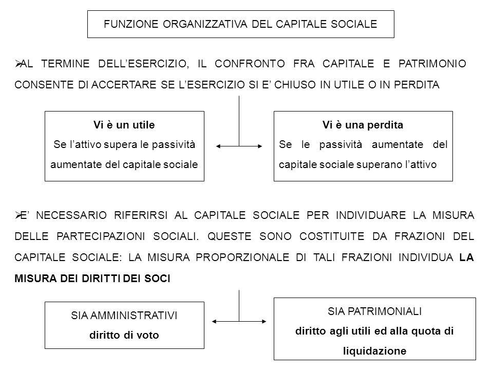 FUNZIONE ORGANIZZATIVA DEL CAPITALE SOCIALE  AL TERMINE DELL'ESERCIZIO, IL CONFRONTO FRA CAPITALE E PATRIMONIO CONSENTE DI ACCERTARE SE L'ESERCIZIO S